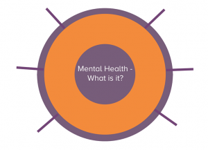 Mental health wheel diagram